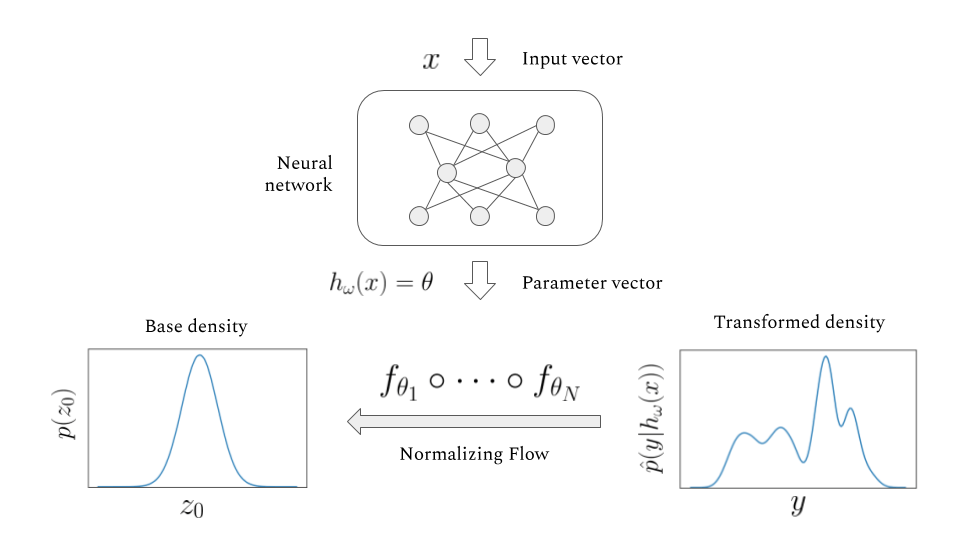 Normalizing Flow network